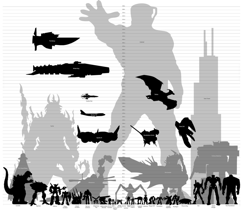 Papercraft Godzilla Godzilla Size Chart 05 Wallpaper Godzilla Size Chart Free